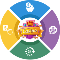 Casino Bonus Frequently Asked Questions